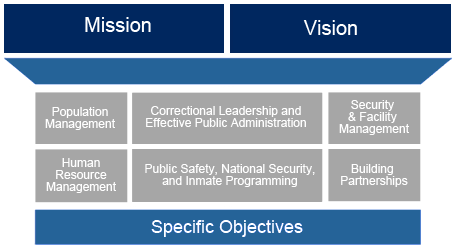 BOP: Strategic Plan