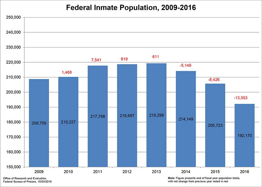 Federal Inmate Population Declines